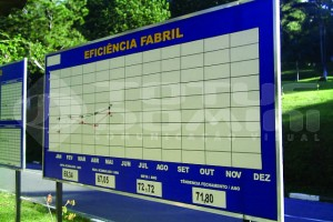 painel indicador